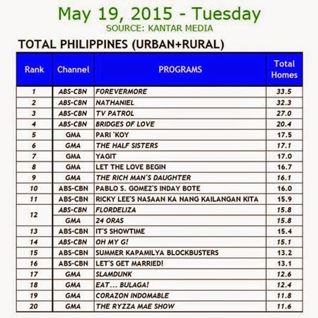 Kantar Media National TV Ratings - May 19, 2015 (Tuesday)
