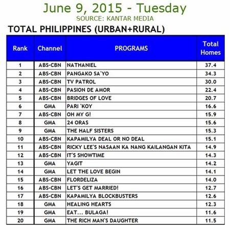 Kantar Media National TV Ratings - June 9, 2015