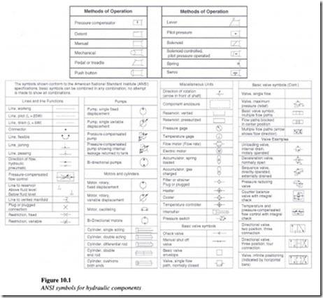 Hydraulic circuit design and analysis-0220