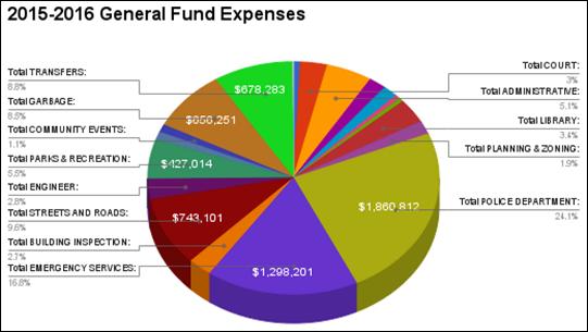 2015-04-14 GF Expenses Pie