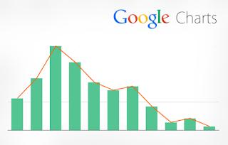 Membuat Table Charts Google Menggunakan Jquery