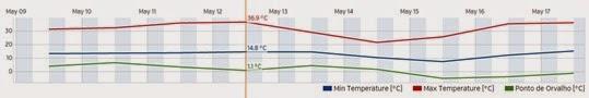 Evolução da temperatura na Estação Meteorológica da ESL de 9 a 17 de maio de 2015