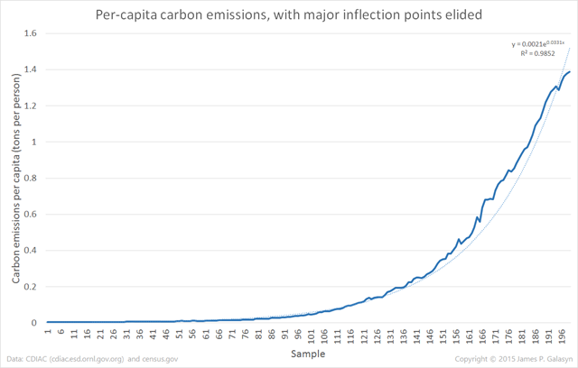 Per-capita carbon emissions for the period 1751-2013, with major inflection points elided. Data are from CDIAC and census.gov. Graphic: James P. Galasyn