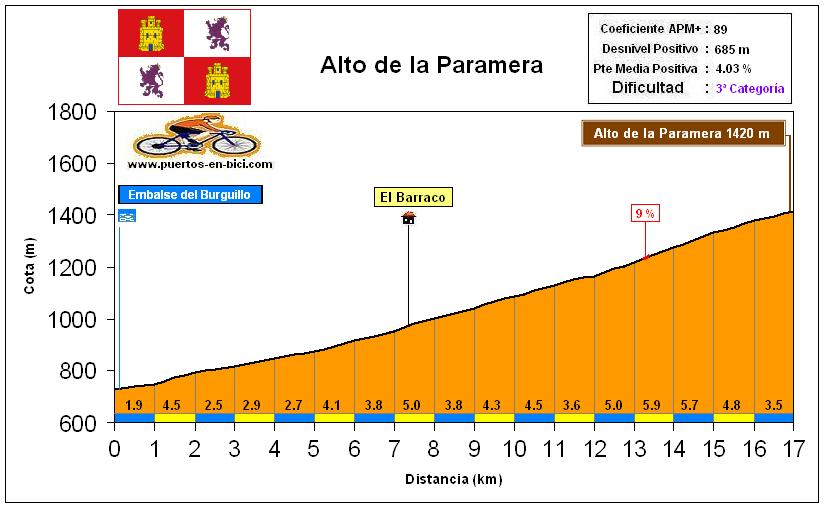 Altimetría Perfil Alto de la Paramera