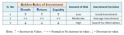 rules of investment