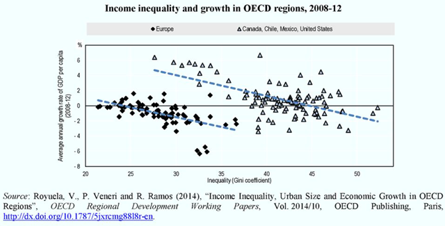 Income inequality and growth in OECD regions, 2008-2012. Graphic: OECD