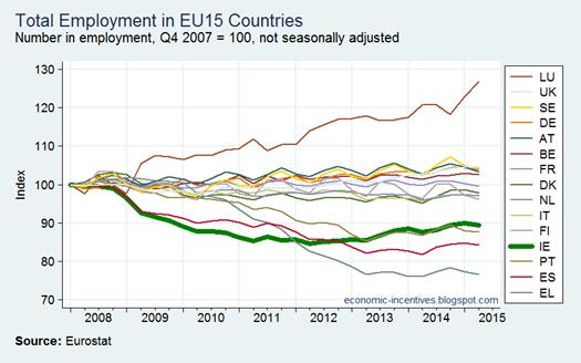 EU Employment