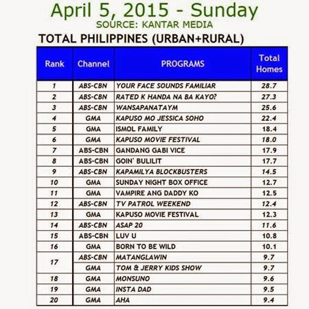 Kantar Media National TV Ratings - April 5, 2015 (Sunday)