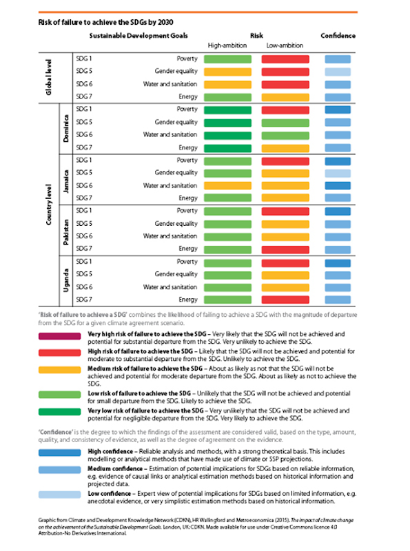 Risk of failure to achieve the post-2015 sustainable development goals and (SDGs) by 2030 under a high- or low-ambition climate agreement. Graphic: CDKN Global