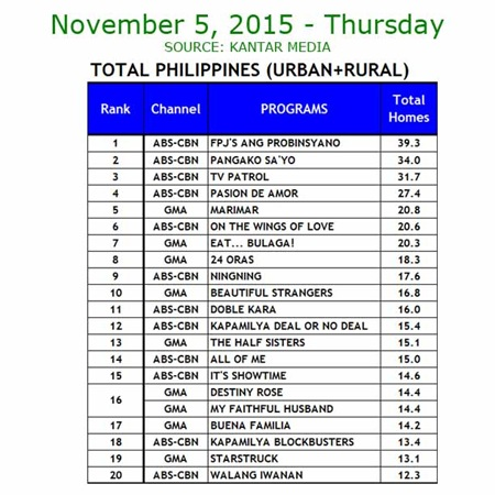 Kantar Media National TV Ratings - Nov. 5, 2015