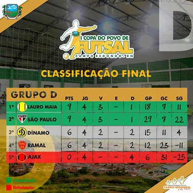 D - I COPA DO POVO DE FUTSAL - CLASSIFICAÇÃO FINAL