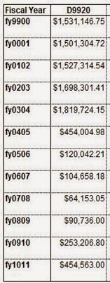 1999-2011 spenditures for D9920