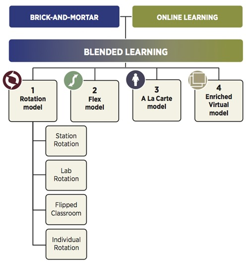 blended-learning-taxonomy1