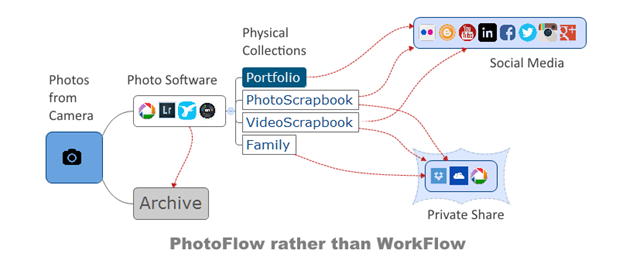 Understanding my PhotoFlow