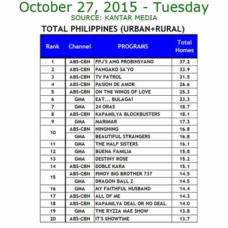 Kantar Media National TV Ratings - Oct. 27, 2015