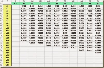 Shapiro-Wilk Normality Test in Excel - a Table