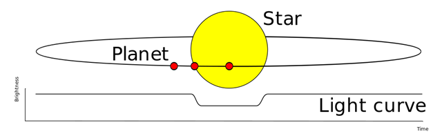 Transit method of detecting extrasolar planets. Graphic: Wikipedia