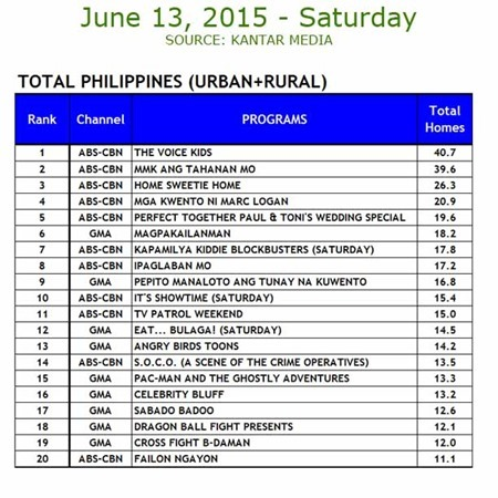 Kantar Media National TV Ratings - June 13, 2015