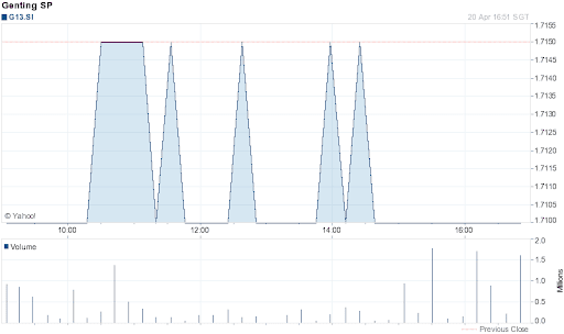 Genting Singapore Share Price for 1 Day on 2012-04-20