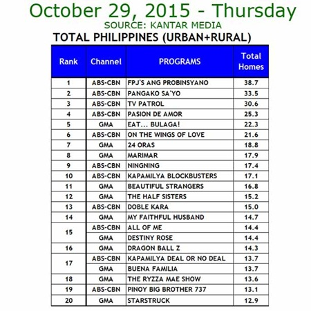 Kantar Media National TV Ratings - Oct. 29, 2015
