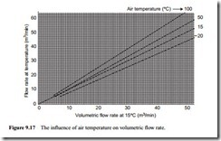 Air flow rate evaluation-0142