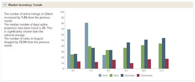 Market Insider in Gilbert 85233 November 2012