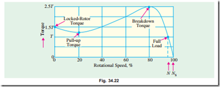Induction motor torque speed curve electric equipment for Electric motor torque curve