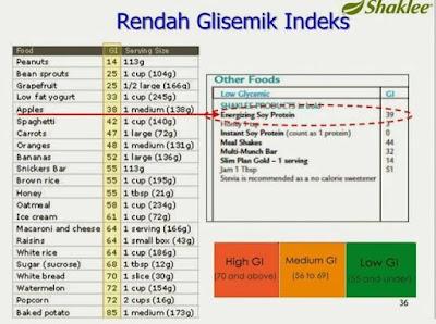 RENDAH GLIMEKS INDEKS ESP