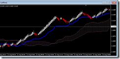 image Renko chart with Ichimoku Cloud Indicator