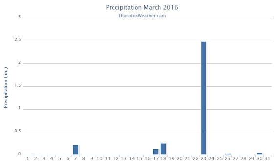Thornton, Colorado's March 2016 precipitation summary. (ThorntonWeather.com)