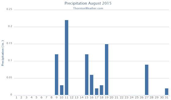 Thornton, Colorado's August 2015 precipitat?ion summary. (ThorntonW?eather.com?)