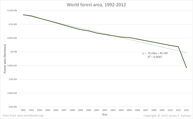 World forest area, 1992-2012. The decline rate is about 7 million hectares per year. Data from data.worldbank.org. Graphic: James P. Galasyn