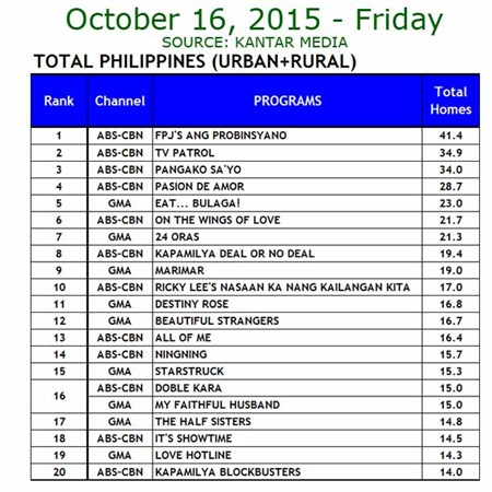 Kantar Media National TV Ratings - Oct. 16, 2015