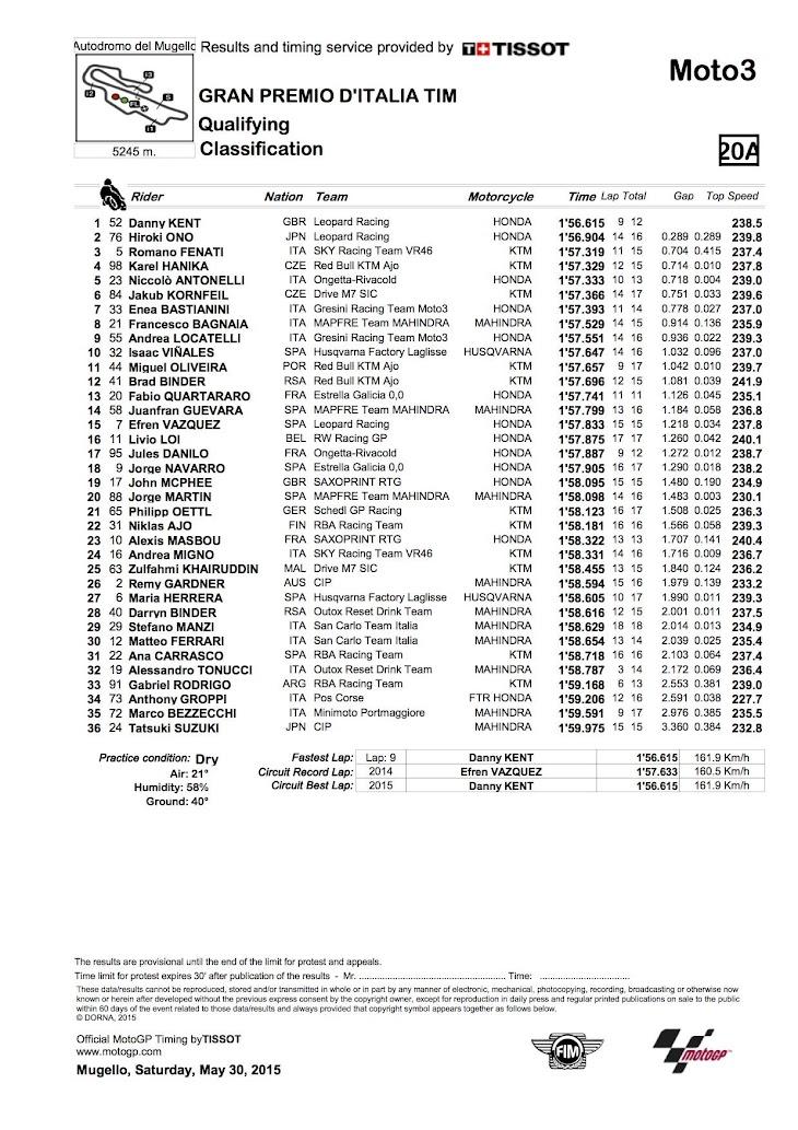 moto3-qp-2015mugello.jpg