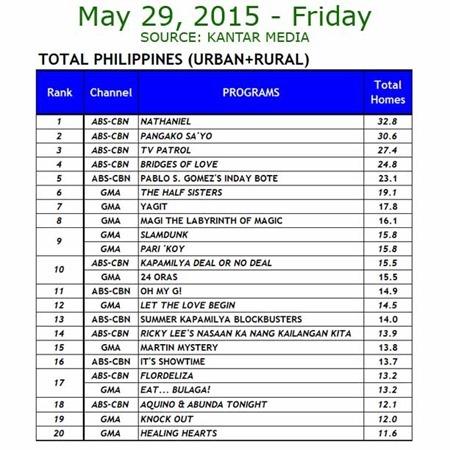 Kantar Media National TV Ratings - May 29, 2015 (Friday)
