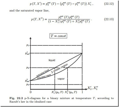 Phase Equilibrium In Mixturesphase Diagrams For Binary Mixtures