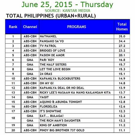 Kantar Media National TV Ratings - June 25, 2015