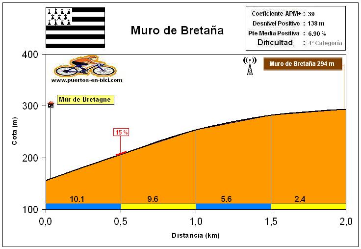 Altimetría Perfil Muro de Bretaña