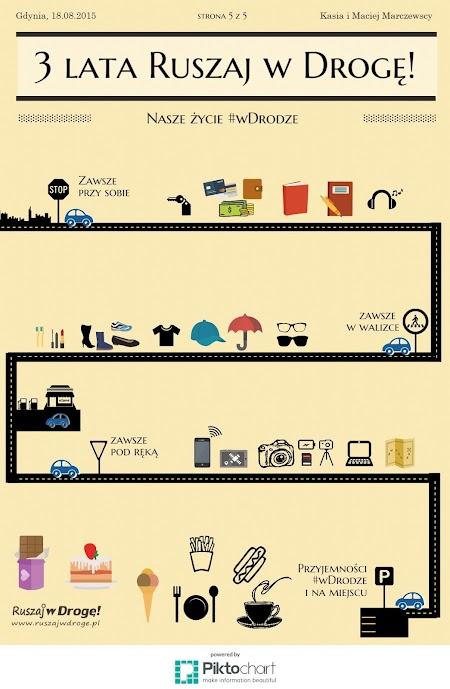 Infografika na 3 urodziny bloga Ruszaj w Drogę!