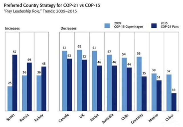 Preferred country strategy for COP-21 vs. COP-15, 27 November 2015. Graphic: BBC News / GlobeScan