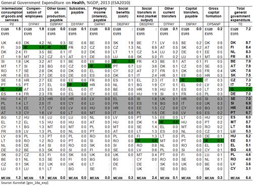 EU28 Health Spending 2
