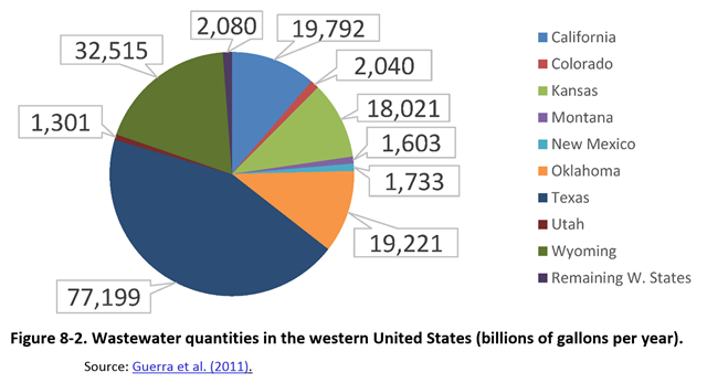 Wastewater quantities from oil production in the western United States (billions of gallons per year). Texas produces the largest quantity, estimated to be more than 77 trillion gallons per year. Graphic: EPA / Guerra, et al., 2011