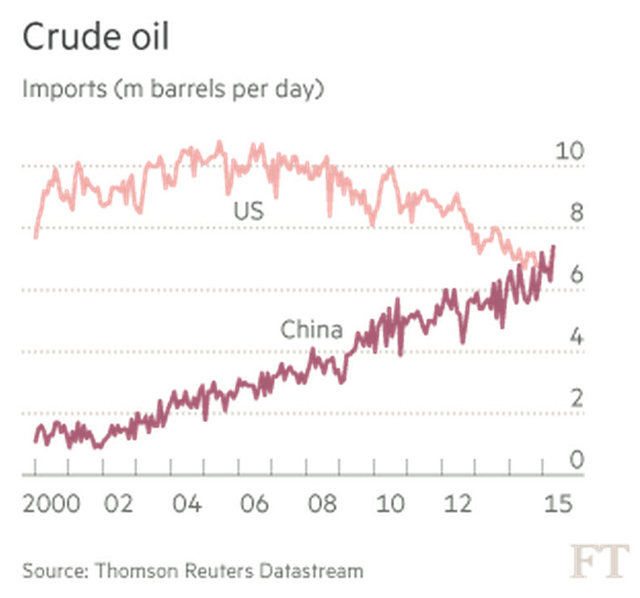 U.S. and China crude oil imports, 2000-2015. China's imports exceeded those of the U.S. for the first time in April 2015. Graphic: Financial Times