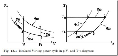 gas engines stirling cycle hvac machinery beta type stirling engine plans stirling cycle engine diagram #19