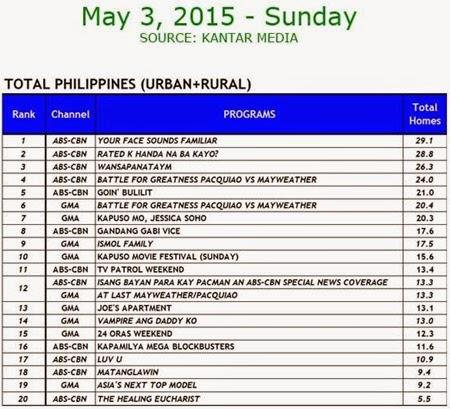 Kantar Media National TV Ratings - May 3, 2015 (Sunday)