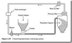 Review of pneumatic conveying systems-0017