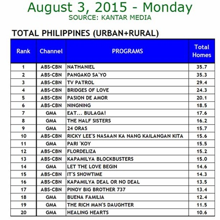 Kantar Media National TV Ratings - Aug 3, 2015
