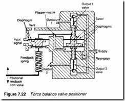 Process control pneumatics-0207