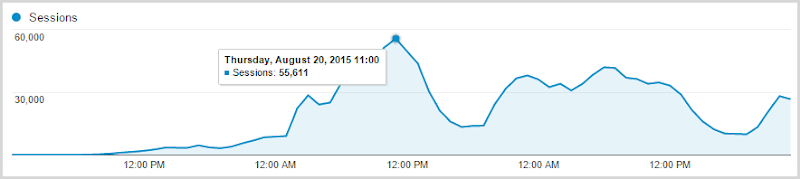 Traffic peaking at 55,611 sessions in the hour of 11:00am