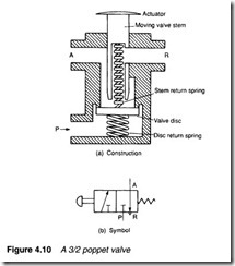 Control valves-0093